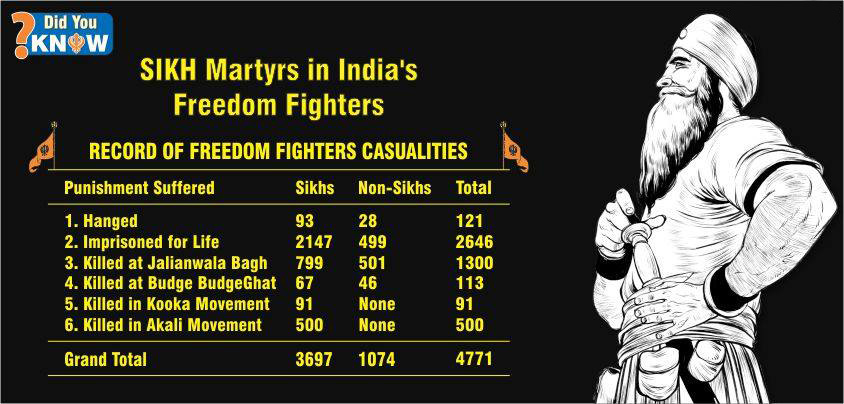 sikh freedom fighters of india