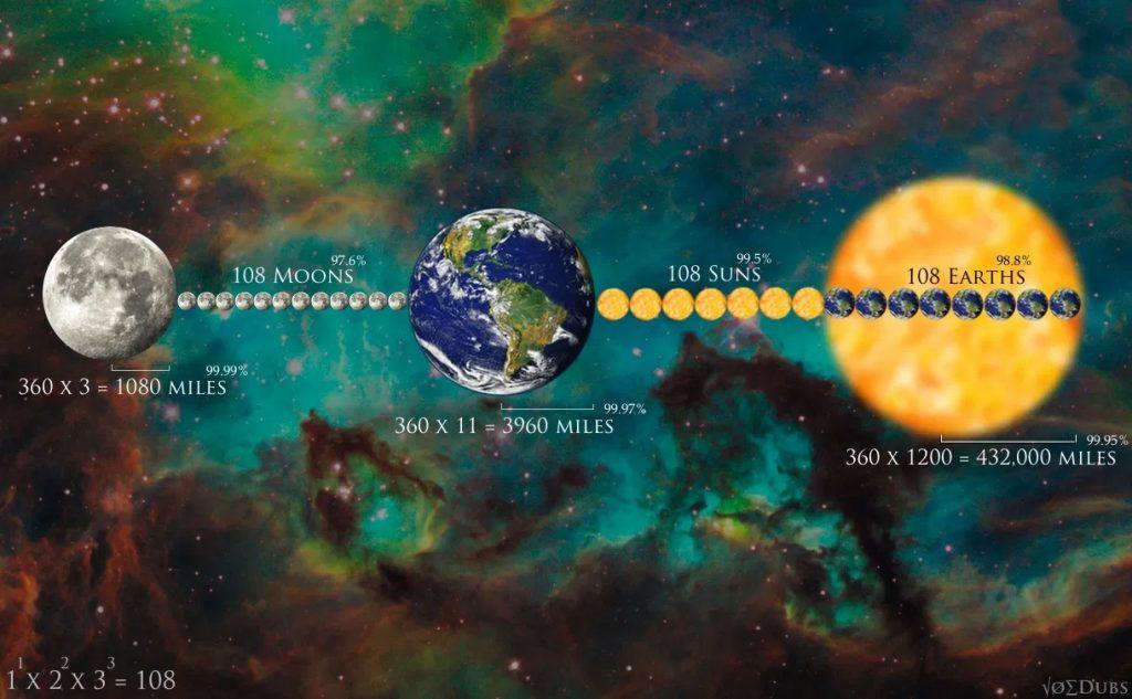 Hanuman Chalisa mentions distance between moon and earth3